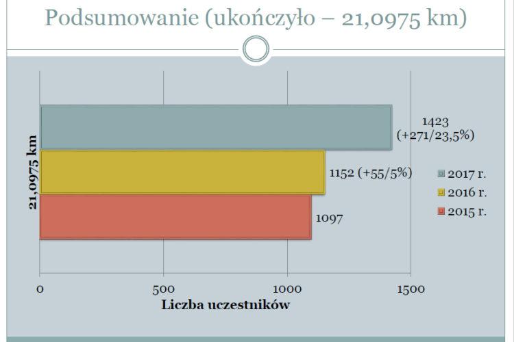 RST Półmaraton Świdnicki – statystyki 2015-2017